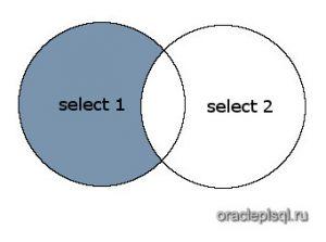 Minus SQL