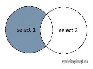Minus Oracle PL/SQL