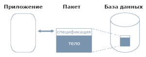 Пакеты Oracle PL/SQL